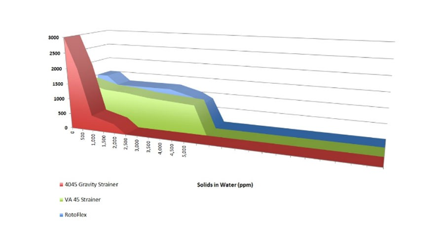 Product Evolution in Effective Water and Fiber Recovery
