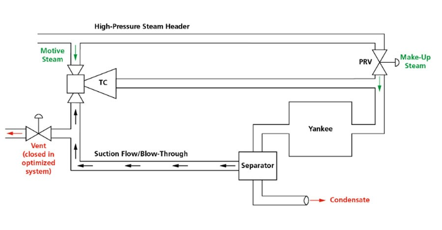 Thermocompressor Optimization for Efficient Yankee Operation