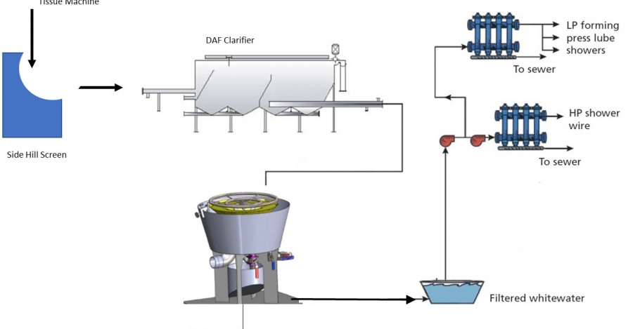 Best Practices for Tissue Mill Whitewater Reuse